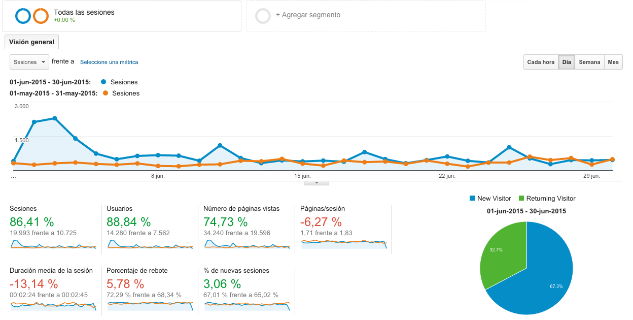 analytics-junio-2015