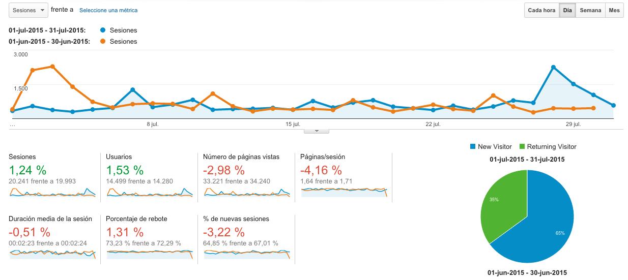 Analytics Julio 2015