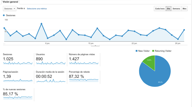 Analytics Eli Zubiria