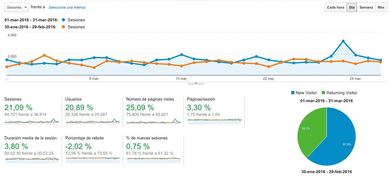 Google Analytics Marzo VS Febrero