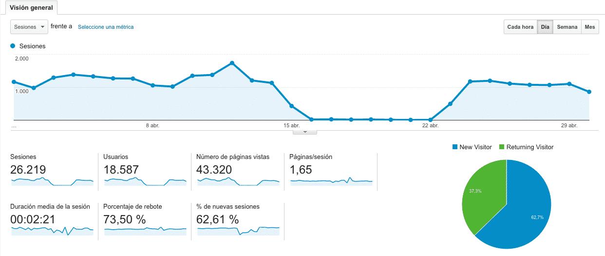 Datos de Google Analytics Abril 2016