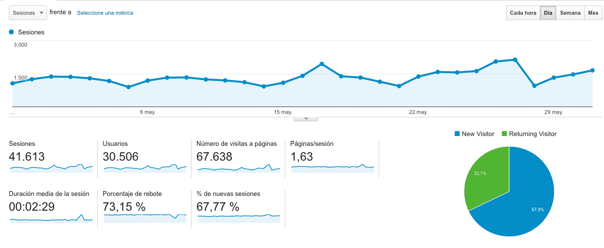 Google Analytics Mayo 2016