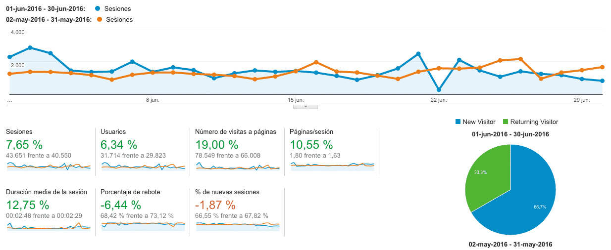 Analytics Junio 2016