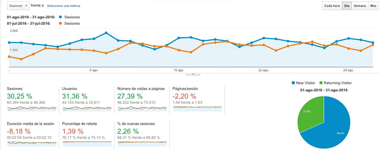 Google Analytics Agosto VS Julio 2016