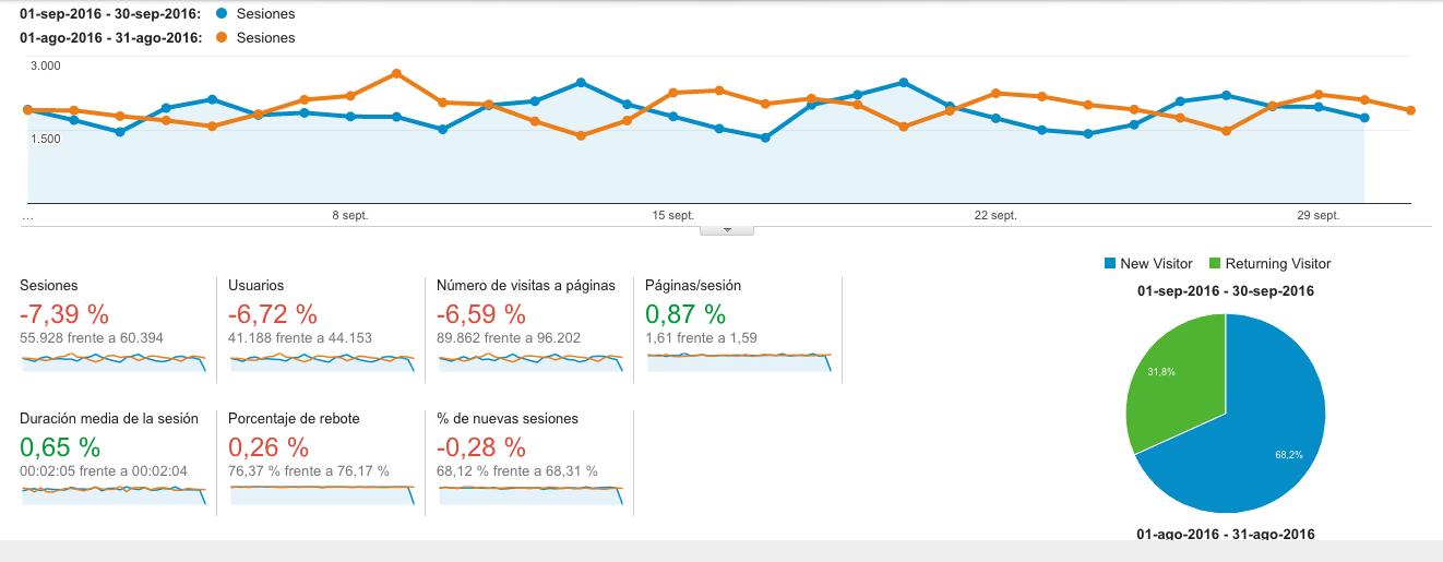 Google Analytics Septembre VS Agosto 2016