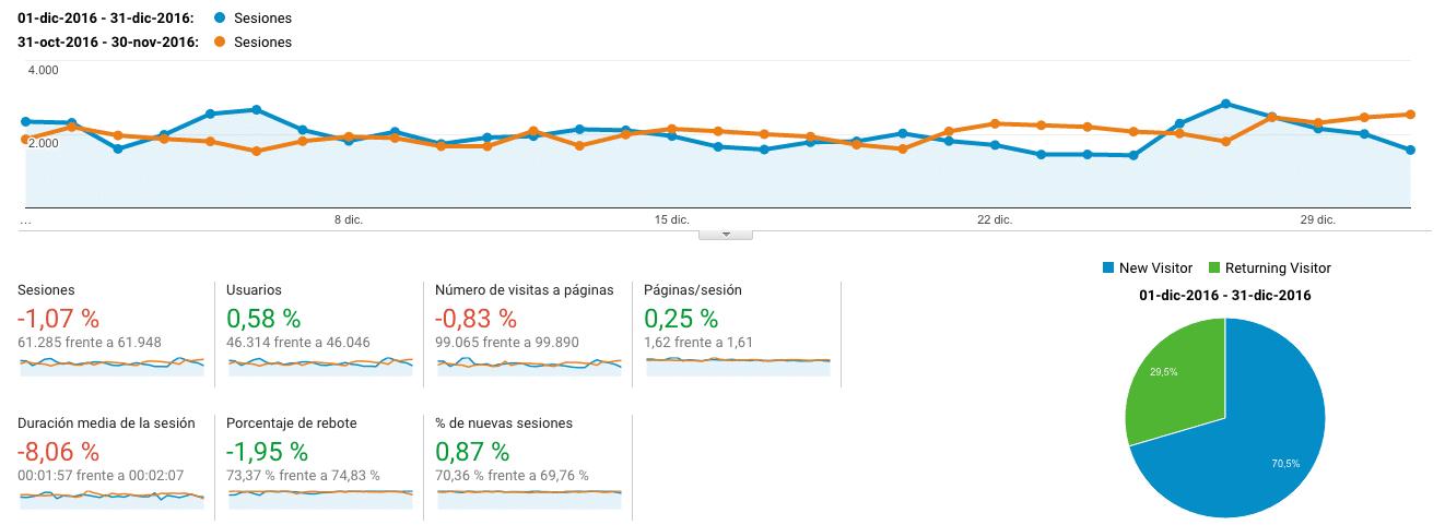 Google Analytics Diciembre VS Noviembre 2016