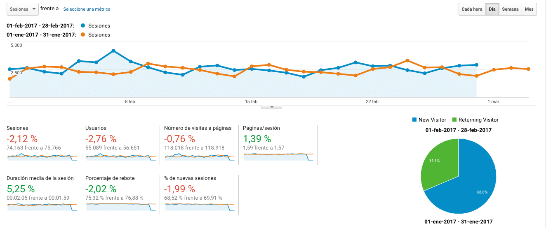 Google Analytics Febrero 2017