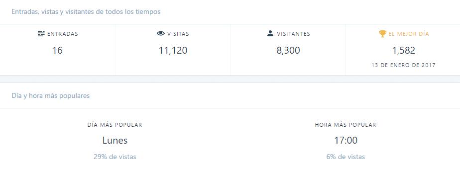 conseguir visitas blog