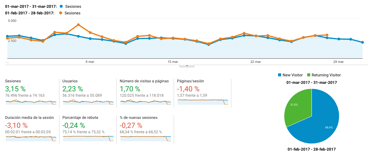 Google Analytics Marzo 2017