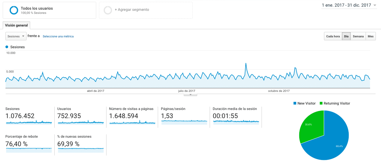 Google Analytics año 2017