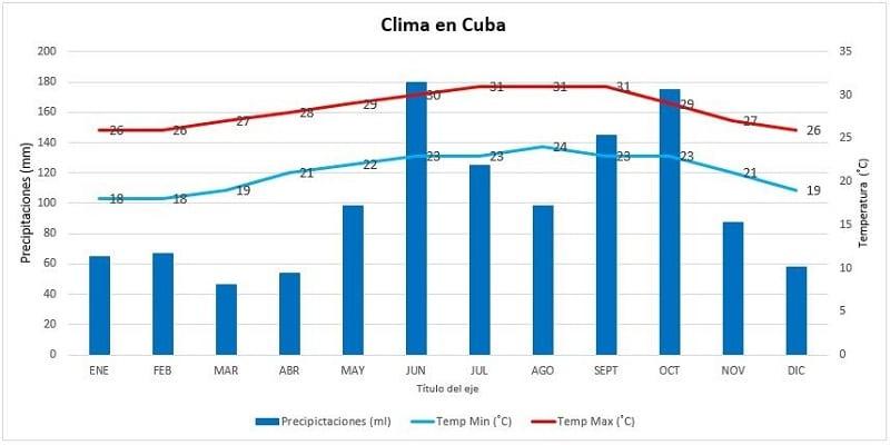 Cuando ir a Cuba según el clima