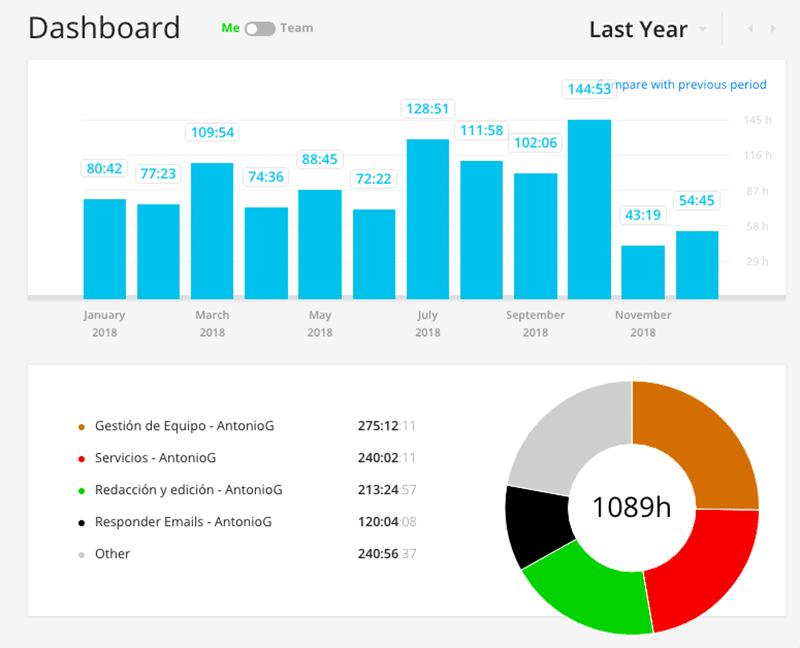 Cumple blog! Mis resultados tras 4 años con Inteligencia Viajera 5f9f0003a1dc6